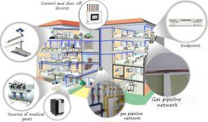 instalasi gas medis, jasa instalasi gas medis, perusahaan gas medis